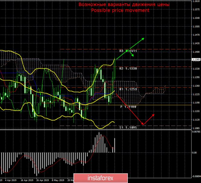 EUR/USD. 23 июня. Итоги недели. За неделю евровалюта выросла на 2 цента в паре с долларом США.