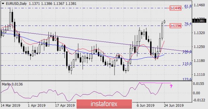 Прогноз по EUR/USD на 24 июня 2019 года
