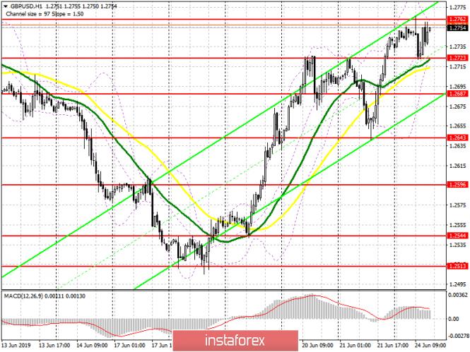 GBP/USD: план на американскую сессию 24 июня