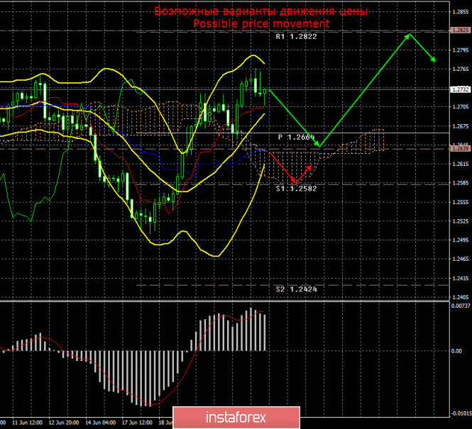 GBP/USD. 24 июня. Итоги дня