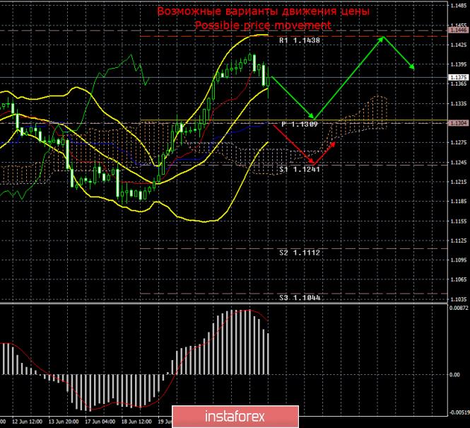 EUR/USD. 25 июня. Итоги дня
