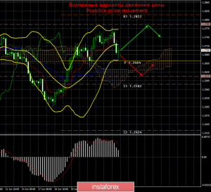 GBP/USD. 25 июня. Итоги дня