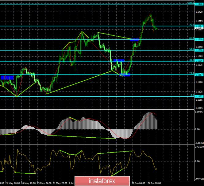 Прогноз по EUR/USD и GBP/USD на 26 июня