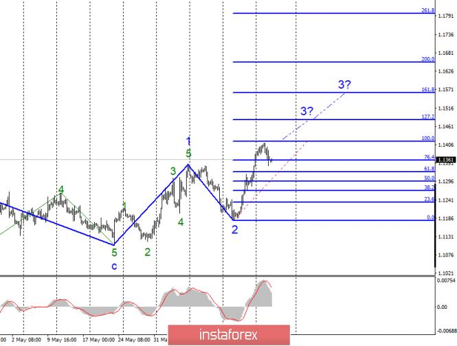 Волновой анализ EUR/USD и GBP/USD за 26 июня