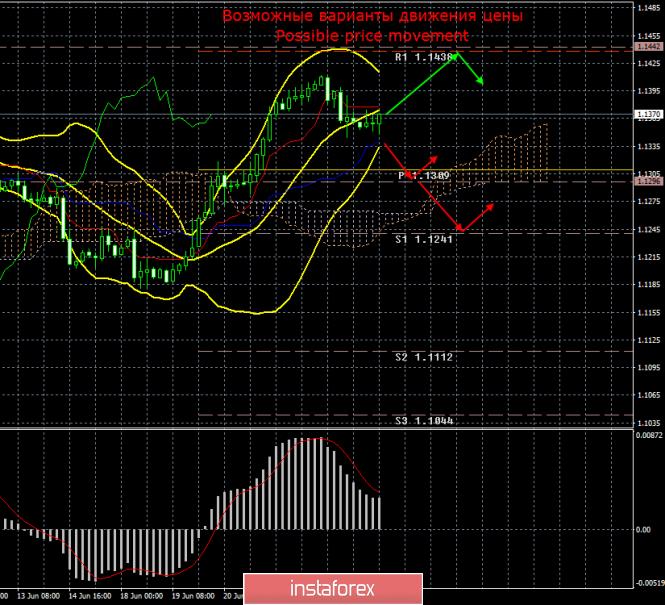 EUR/USD. 26 июня. Итоги дня