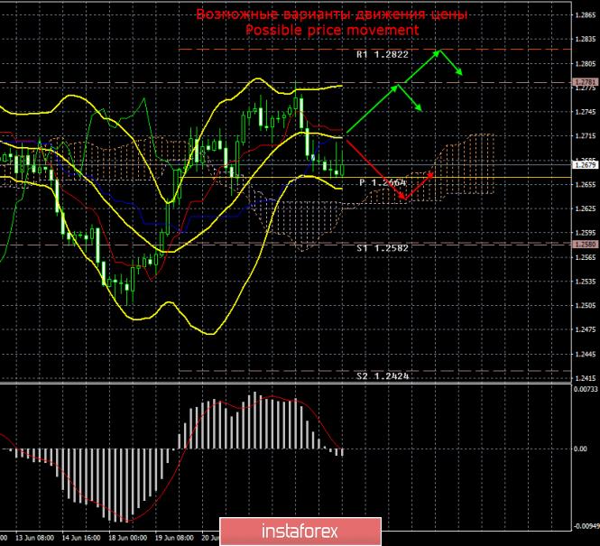 GBP/USD. 26 июня. Итоги дня