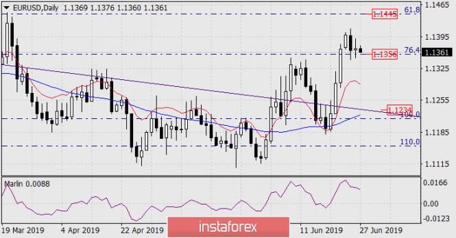 Прогноз по EUR/USD на 27 июня 2019 года