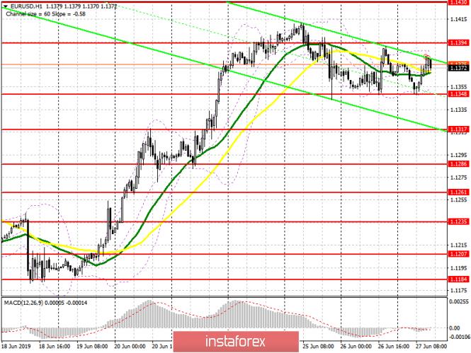 EUR/USD: план на американскую сессию 27 июня. Покупатели евро пытаются вернуться в рынок, удерживая уровень 1