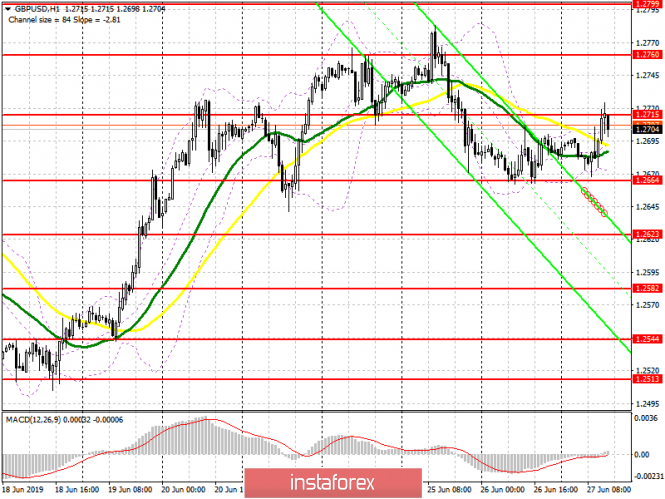 GBP/USD: план на американскую сессию 27 июня