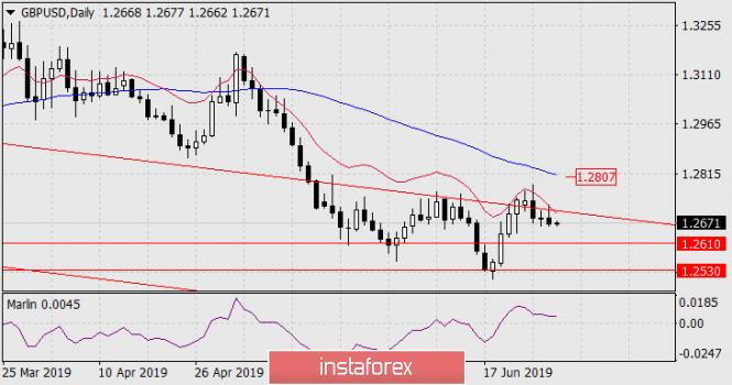 Прогноз по GBP/USD на 28 июня 2019 года