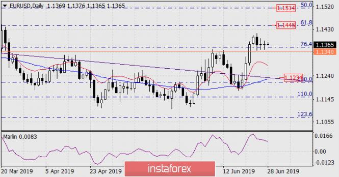 Прогноз по EUR/USD на 28 июня 2019 года