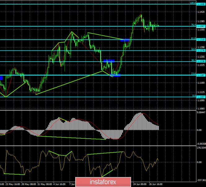 Прогноз по EUR/USD и GBP/USD на 28 июня