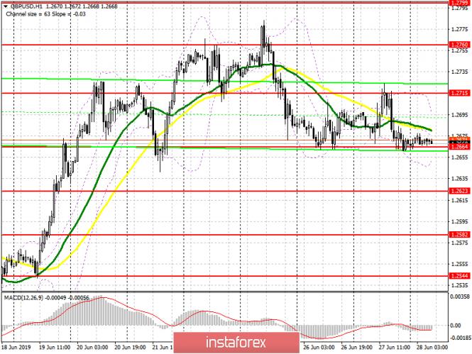 GBP/USD: план на европейскую сессию 28 июня. Продавцы фунта никак не могут справиться с поддержкой в районе 1