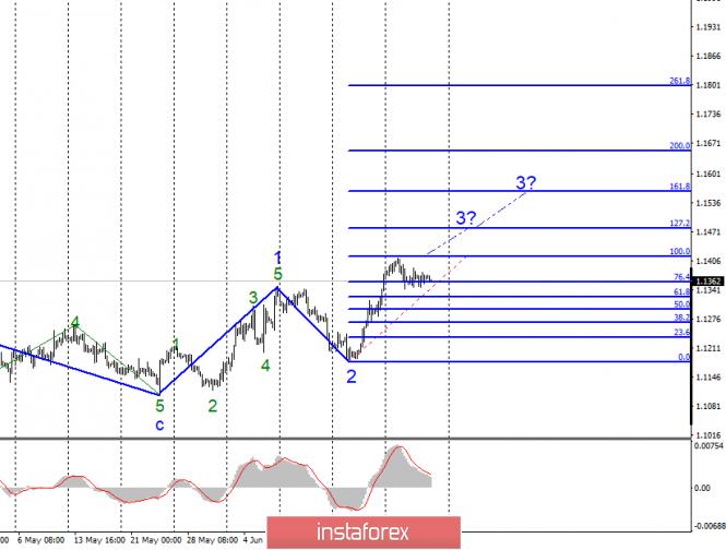 Волновой анализ EUR/USD и GBP/USD за 28 июня