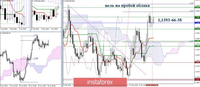 EUR/USD и GBP/USD 28 июня – рекомендации технического анализа