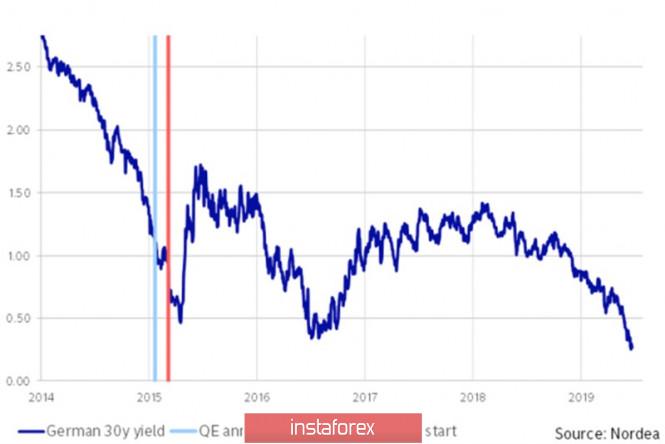 Евро ослушался ЕЦБ
