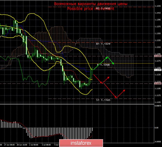 EUR/USD. 10 июля. Итоги дня