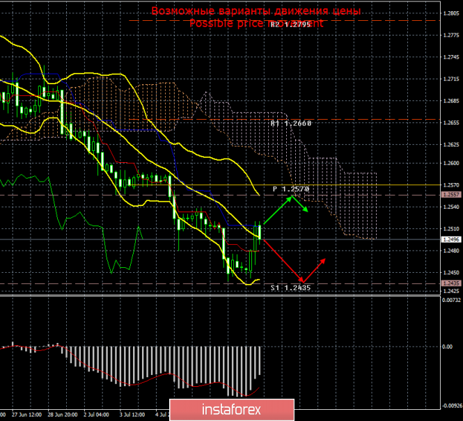 GBP/USD. 10 июля. Итоги дня