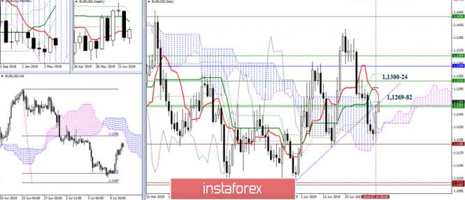 EUR/USD и GBP/USD 11 июля – рекомендации технического анализа
