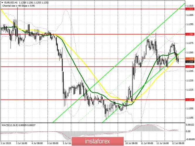 EUR/USD: план на американскую сессию 12 июля