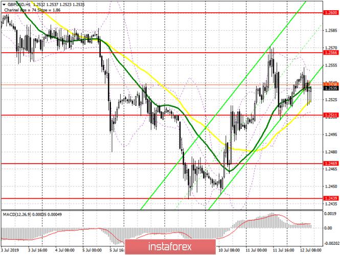 GBP/USD: план на американскую сессию 12 июля