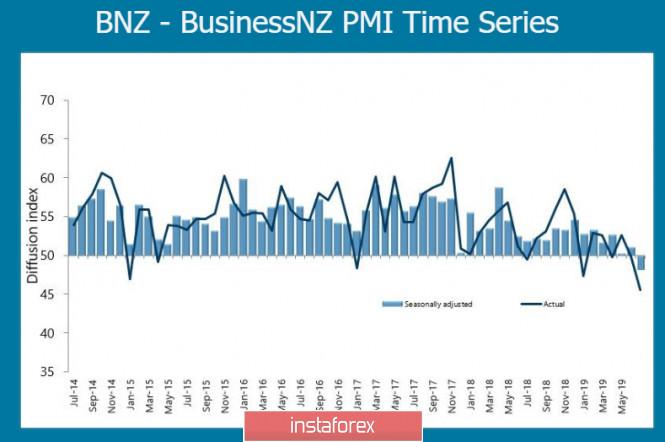 Всплеск позитива утром в понедельник пока обходит стороной NZD и AUD
