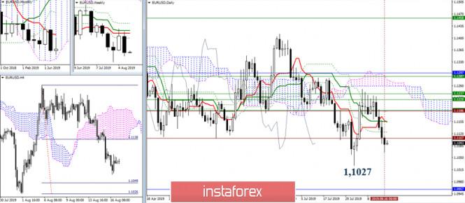 EUR/USD и GBP/USD 19 августа – рекомендации технического анализа