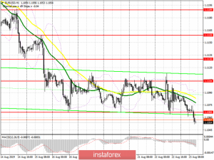 EUR/USD: план на американскую сессию 23 августа