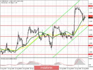 GBP/USD: план на американскую сессию 23 августа