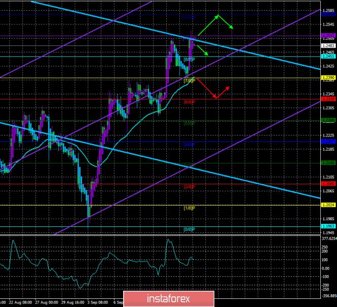 Обзор GBP/USD. 18 сентября. Прогноз по системе «Каналы регрессии»