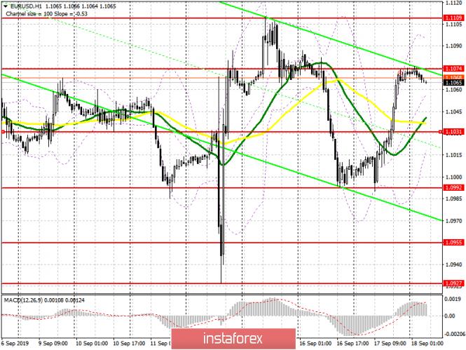 EUR/USD: план на европейскую сессию 18 сентября. Данные по инфляции еврозоны могут привести к прорыву сопротивления 1
