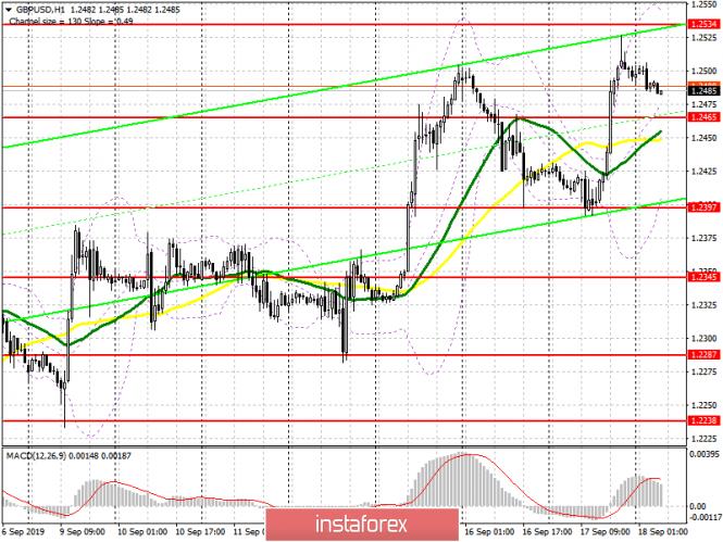 GBP/USD: план на европейскую сессию 18 сентября