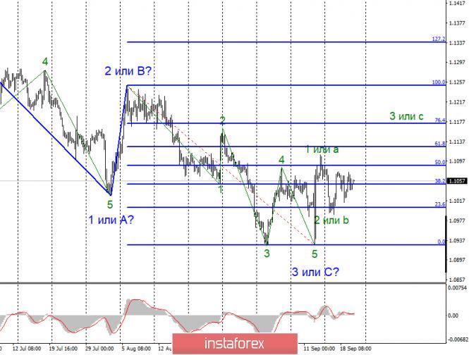 Анализ EUR/USD и GBP/USD за 20 сентября