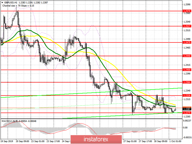 GBP/USD: план на европейскую сессию 1 октября. Прорыв уровня 1