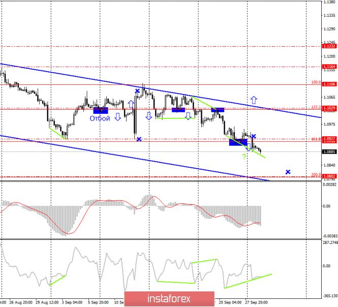 Торговая стратегия по EUR/USD на 1 октября