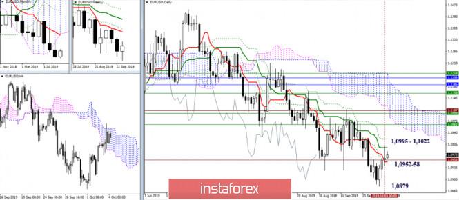 EUR/USD и GBP/USD 04 октября – рекомендации технического анализа