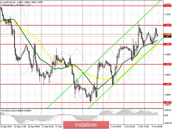 EUR/USD: план на американскую сессию 4 октября. Быки пытаются вернуться выше 1