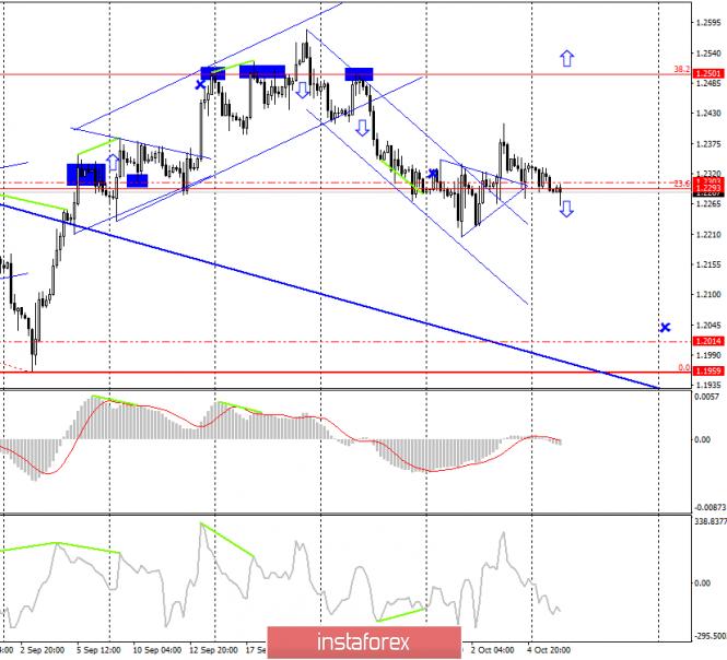 Торговая стратегия по GBP/USD на 8 октября