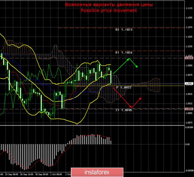 EUR/USD. 8 октября. Итоги дня