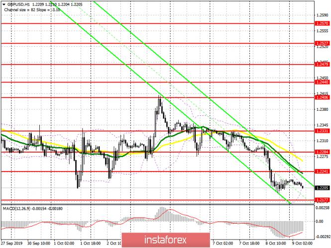 GBP/USD: план на европейскую сессию 9 октября