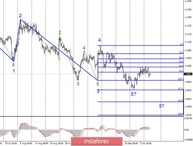Анализ EUR/USD и GBP/USD за 9 октября
