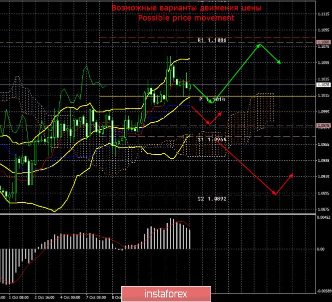 EUR/USD. 14 октября. Итоги дня