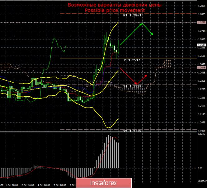 GBP/USD. 14 октября. Итоги дня