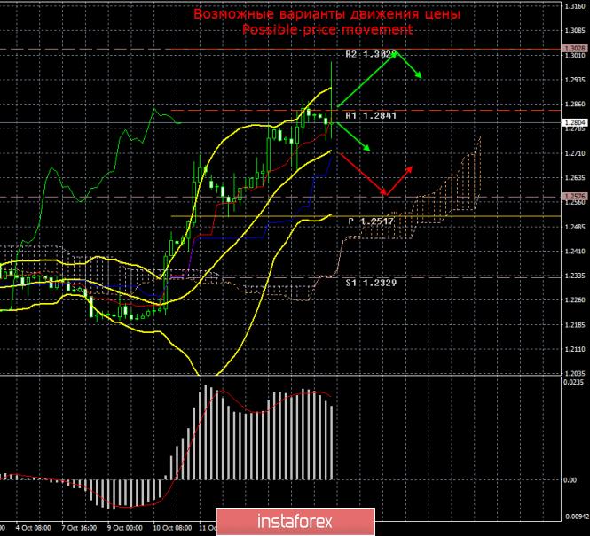 GBP/USD. 17 октября. Итоги дня