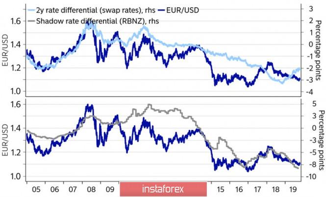 Доллар и новая реальность