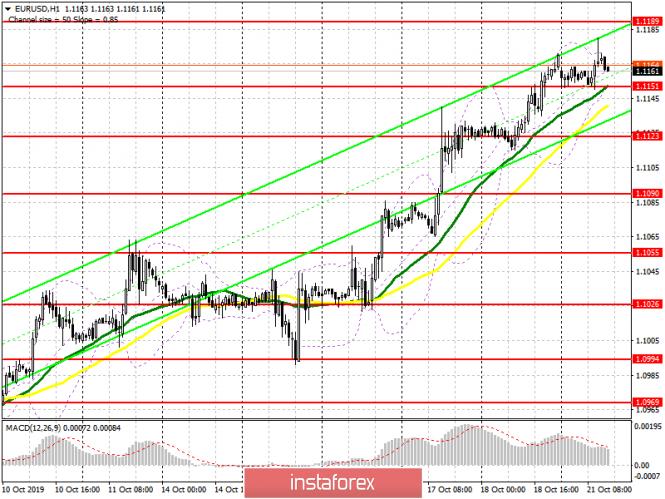EUR/USD: план на американскую сессию 21 октября
