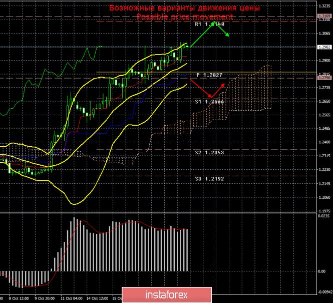 GBP/USD. 21 октября. Итоги дня