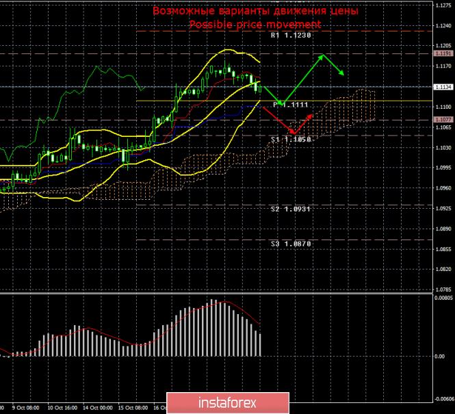 EUR/USD. 22 октября. Итоги дня