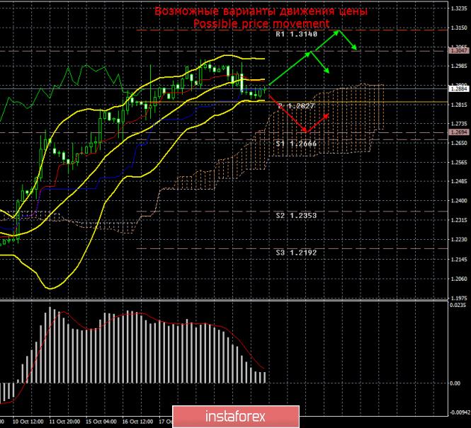 GBP/USD. 23 октября. Итоги дня