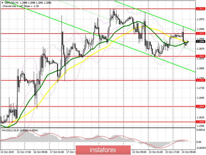 GBP/USD: план на американскую сессию 24 октября